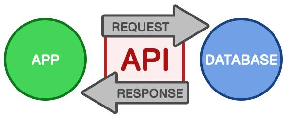 Create your own API with Express · Intermediate Programming